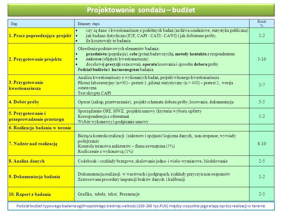 Projektowanie sondażu – budżet