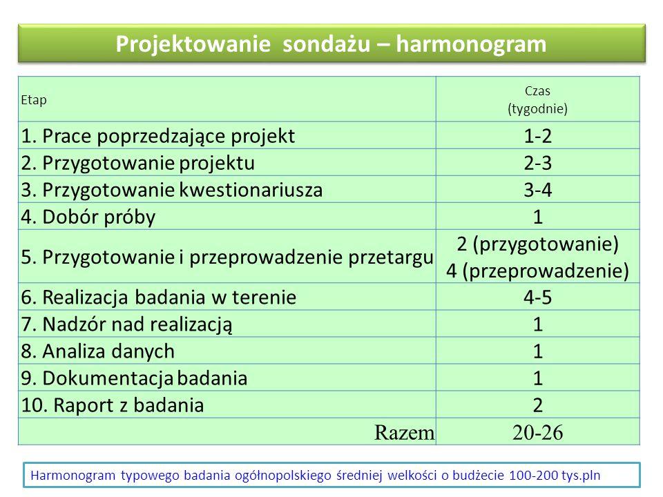 Projektowanie sondażu – harmonogram