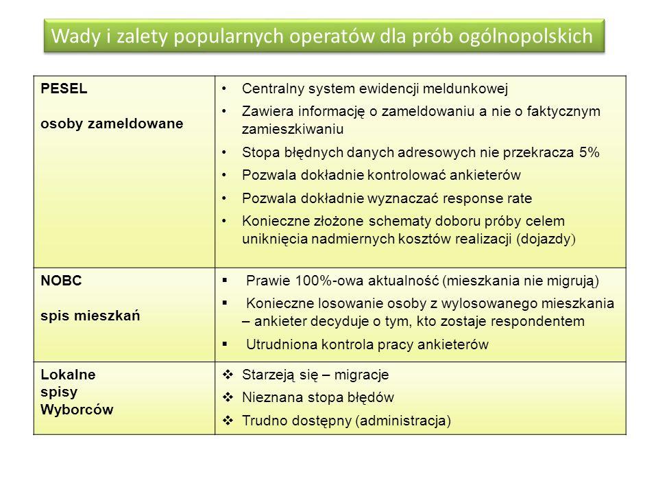 Wady i zalety popularnych operatów dla prób ogólnopolskich