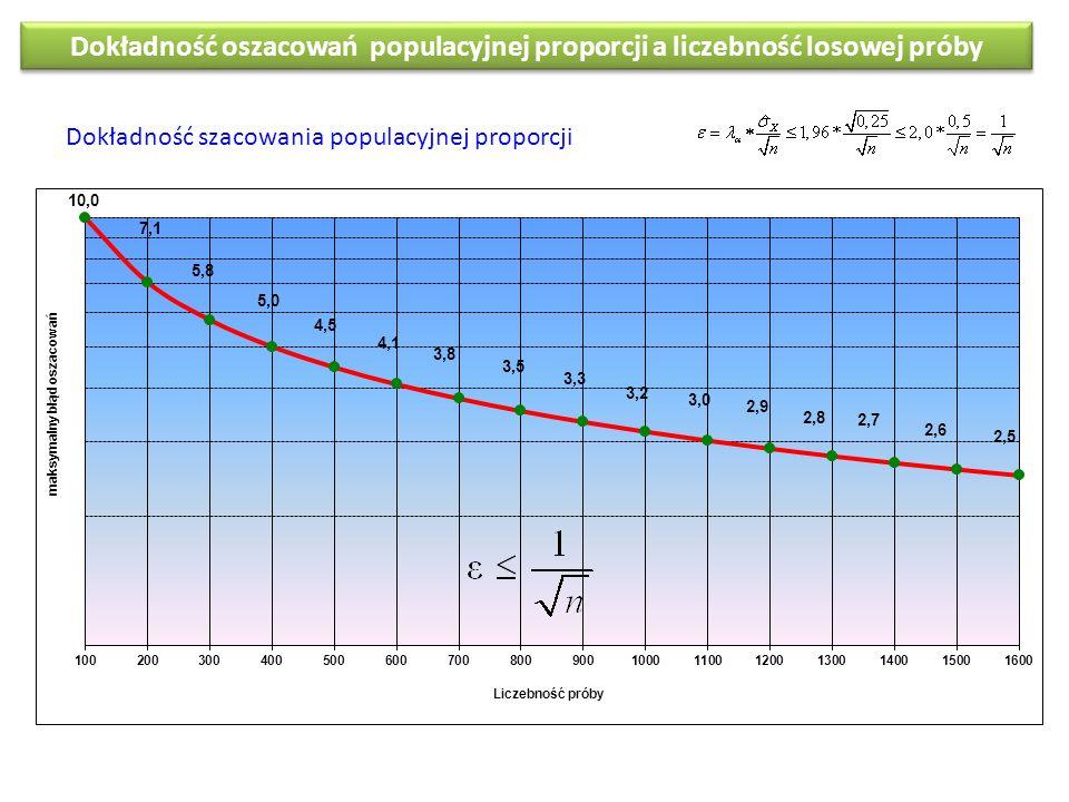 Dokładność oszacowań populacyjnej proporcji a liczebność losowej próby