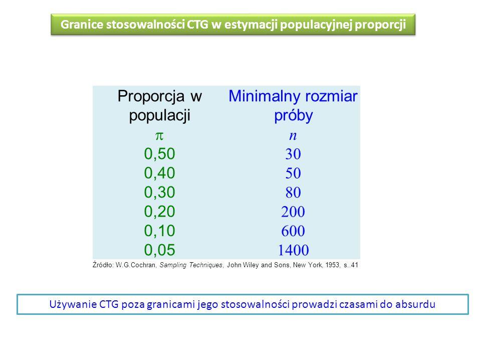 Granice stosowalności CTG w estymacji populacyjnej proporcji