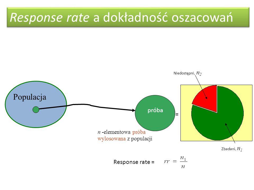 Response rate a dokładność oszacowań
