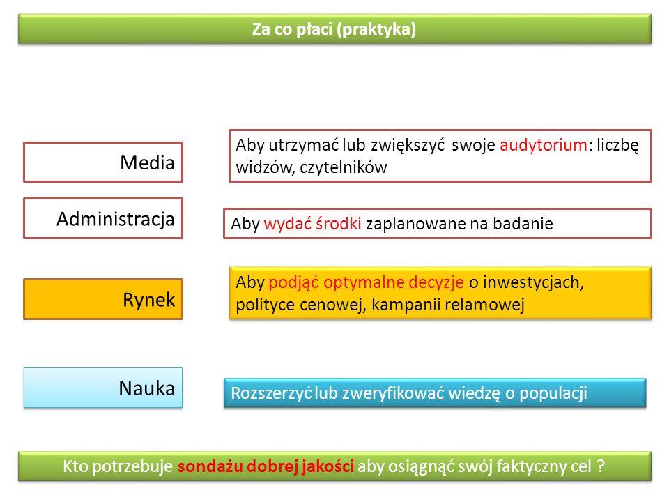 Nauka Media Administracja Rynek Za co płaci (praktyka)