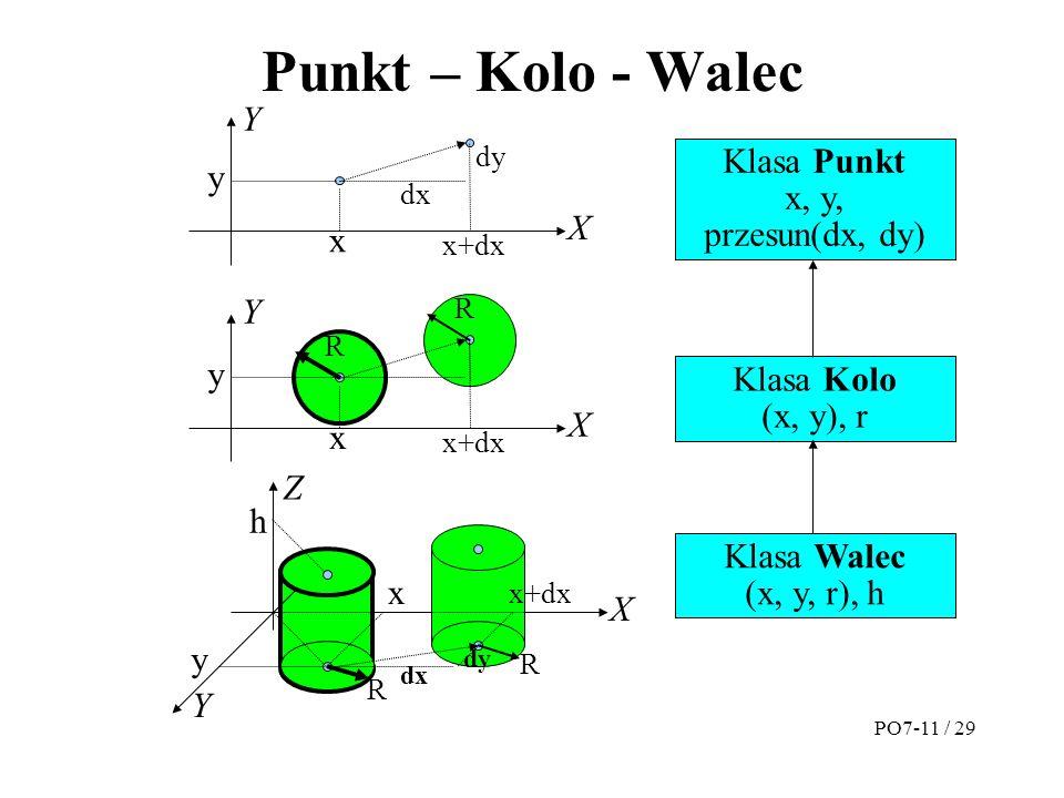 Punkt – Kolo - Walec Y Klasa Punkt y x, y, przesun(dx, dy) X x Y y