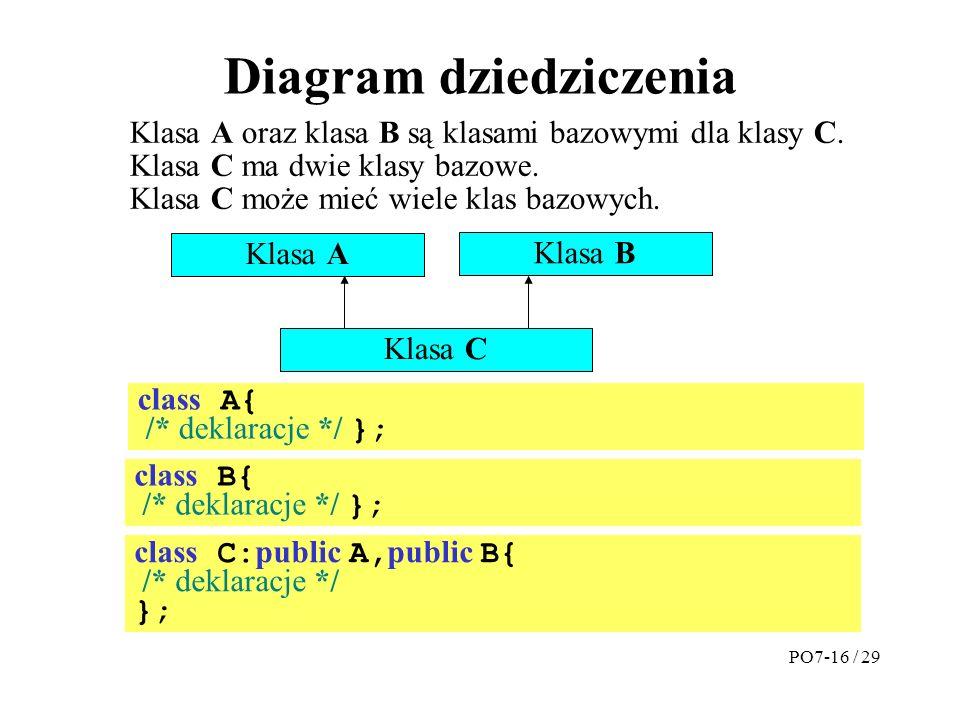 Diagram dziedziczenia
