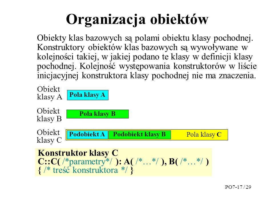 Organizacja obiektów Obiekty klas bazowych są polami obiektu klasy pochodnej.