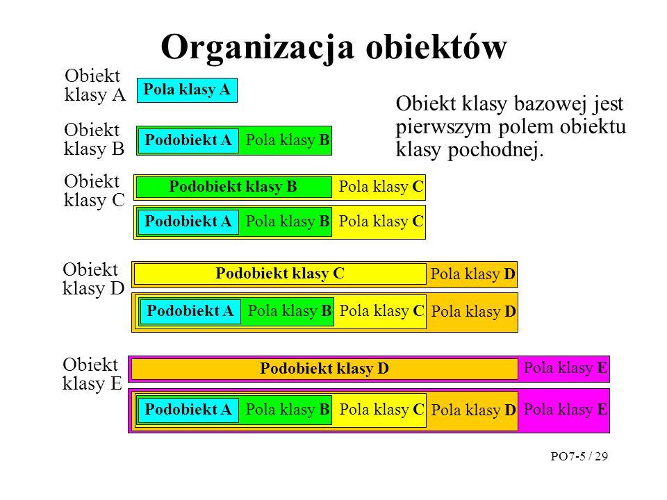 Organizacja obiektów Obiekt. klasy A. Pola klasy A. Obiekt klasy bazowej jest pierwszym polem obiektu klasy pochodnej.