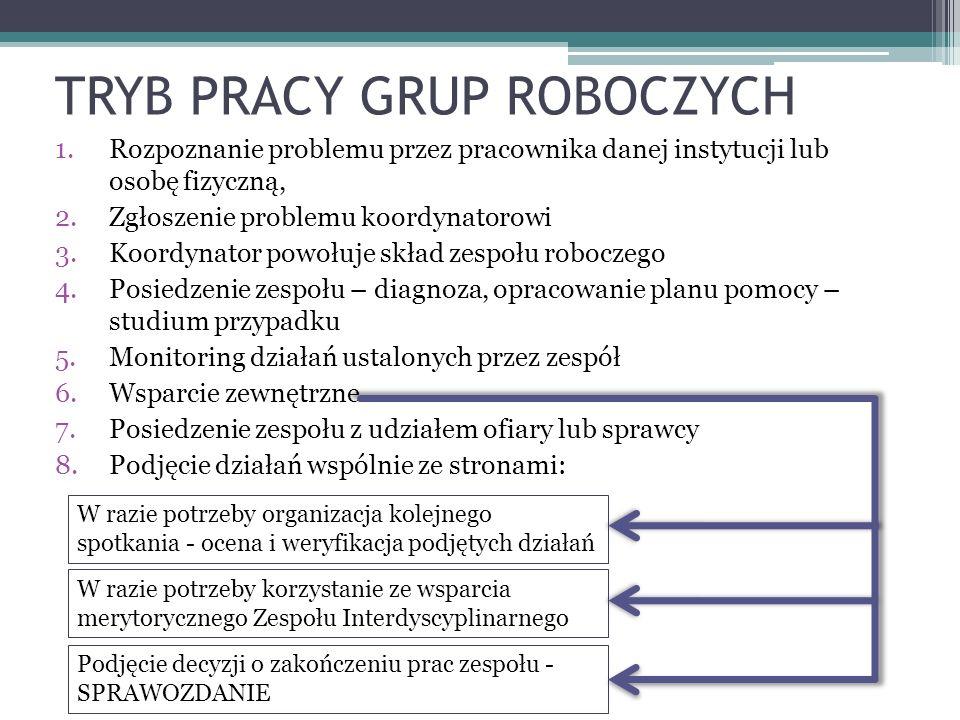 TRYB PRACY GRUP ROBOCZYCH