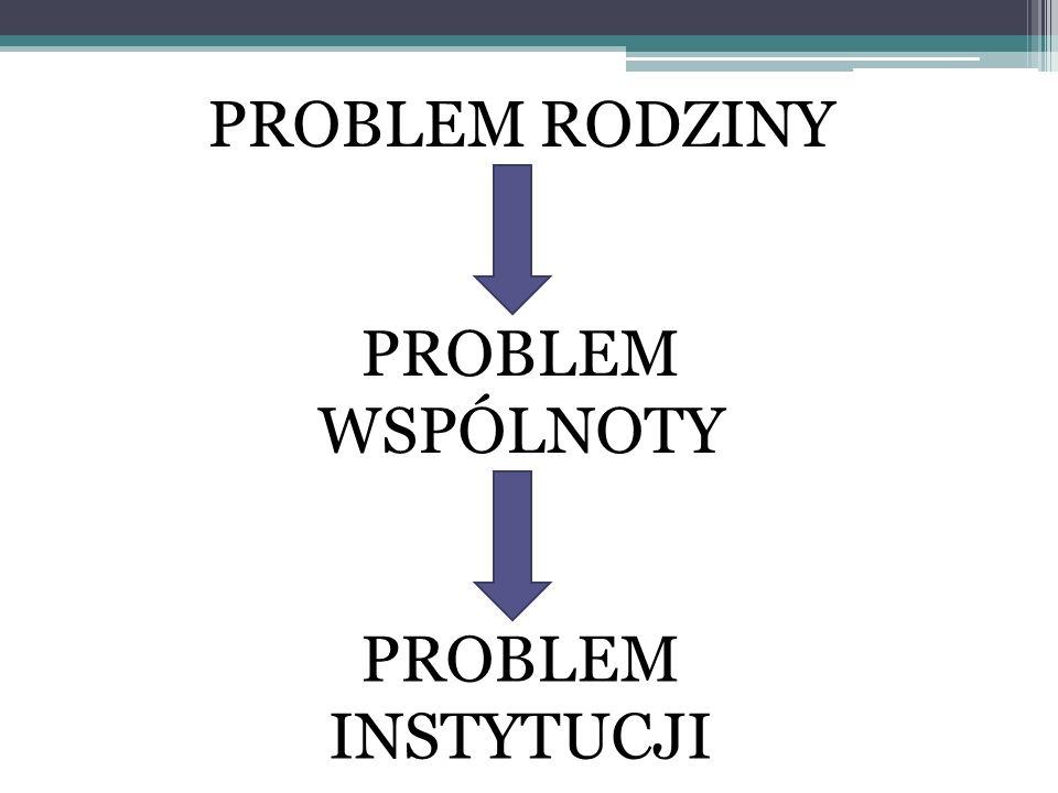 PROBLEM RODZINY PROBLEM WSPÓLNOTY PROBLEM INSTYTUCJI