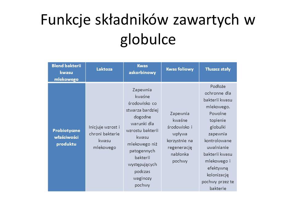 Funkcje składników zawartych w globulce