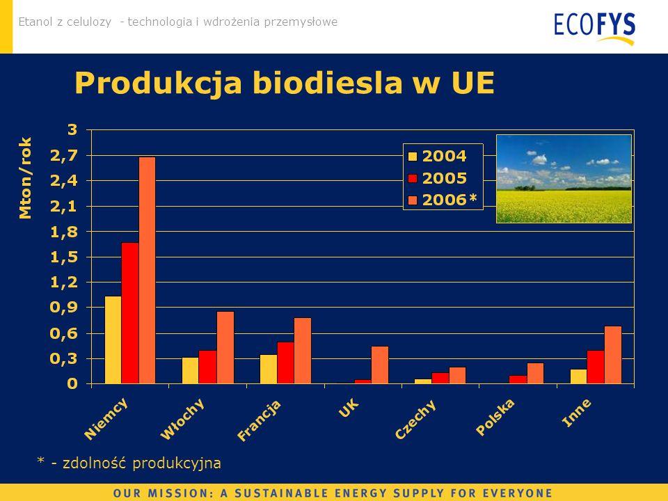 Produkcja biodiesla w UE