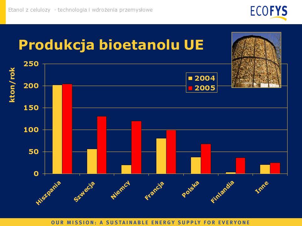 Produkcja bioetanolu UE