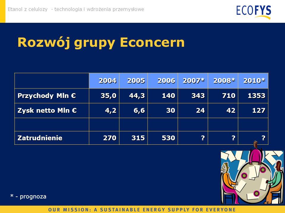 Rozwój grupy Econcern 2004 2005 2006 2007* 2008* 2010* Przychody Mln €