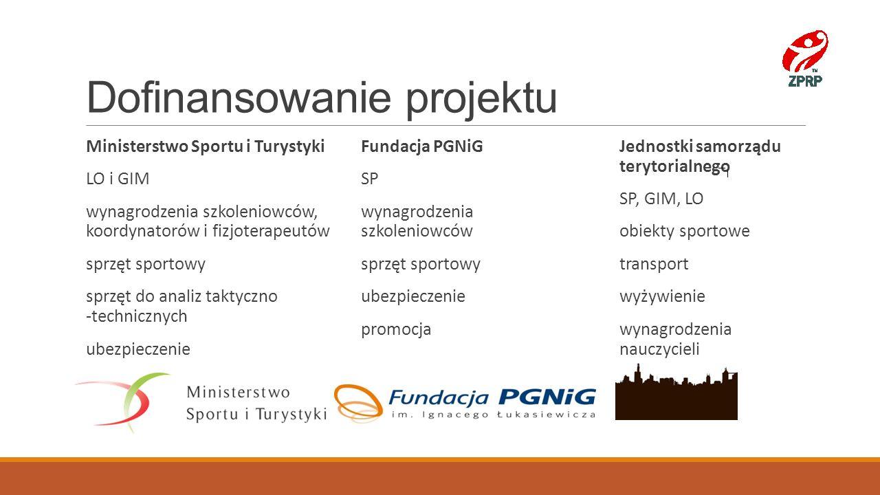 Dofinansowanie projektu