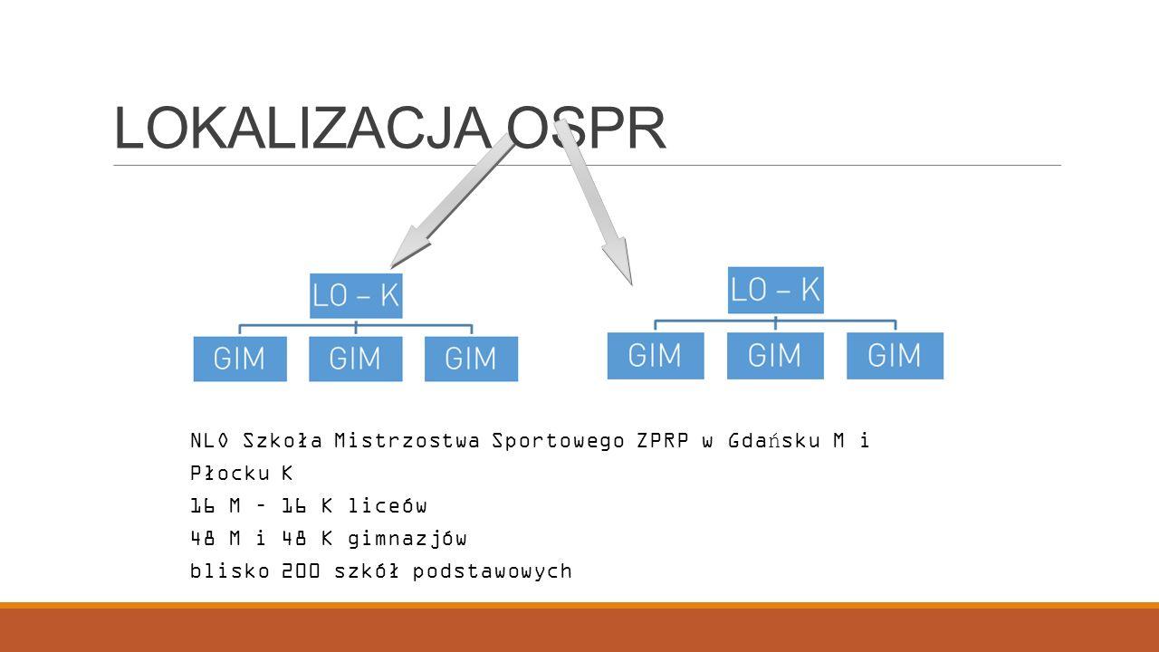 LOKALIZACJA OSPR NLO Szkoła Mistrzostwa Sportowego ZPRP w Gdańsku M i Płocku K. 16 M – 16 K liceów.