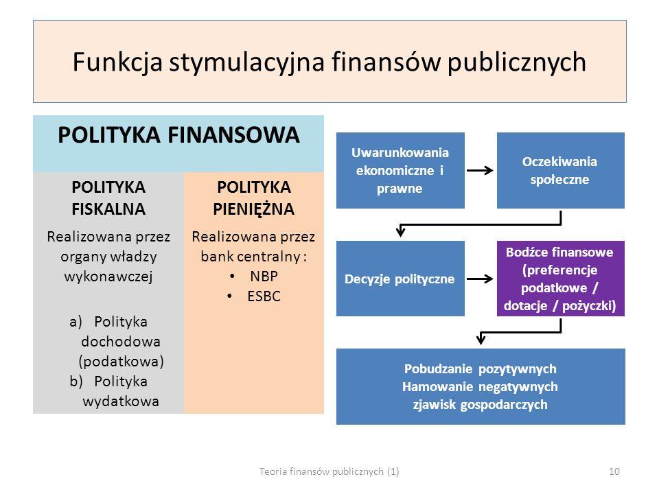 Funkcja stymulacyjna finansów publicznych