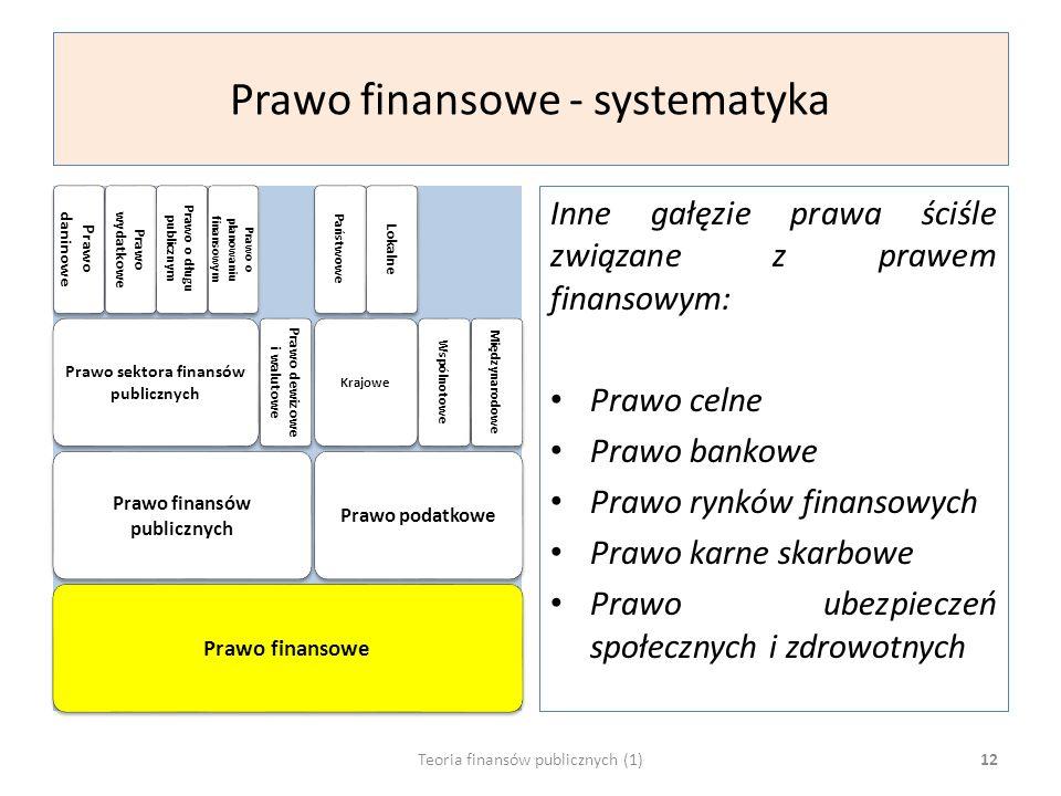 Prawo finansowe - systematyka