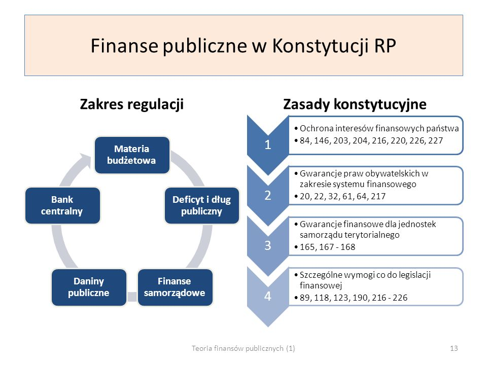 Finanse publiczne w Konstytucji RP