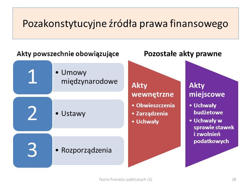 Pozakonstytucyjne źródła prawa finansowego