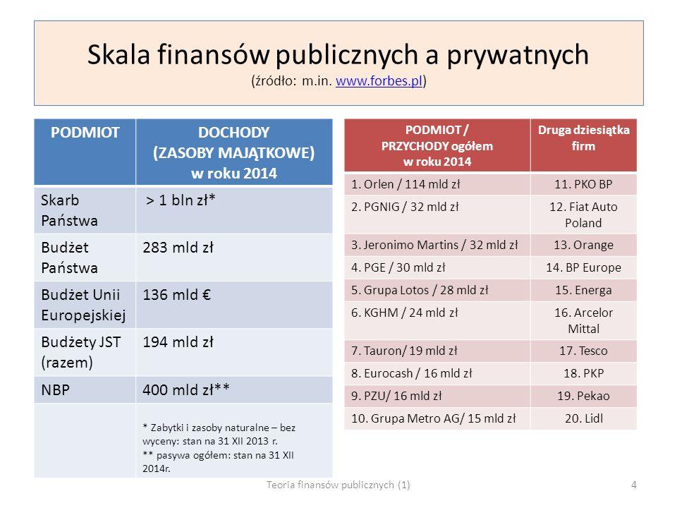 Skala finansów publicznych a prywatnych (źródło: m.in. www.forbes.pl)