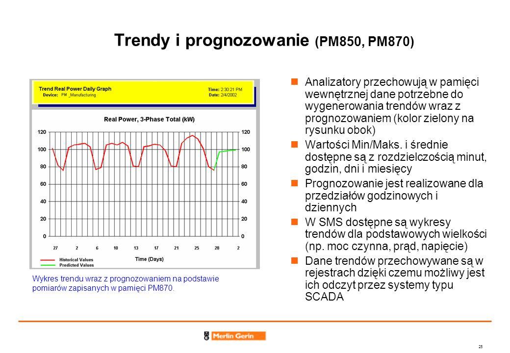 Trendy i prognozowanie (PM850, PM870)