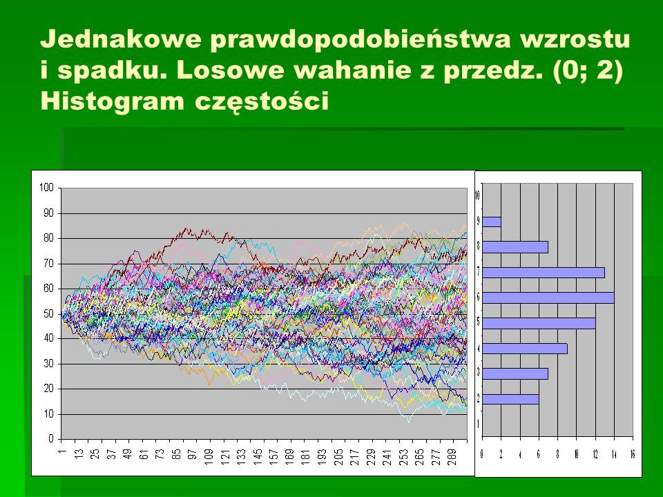 Jednakowe prawdopodobieństwa wzrostu i spadku. Losowe wahanie z przedz