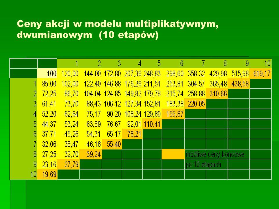Ceny akcji w modelu multiplikatywnym, dwumianowym (10 etapów)