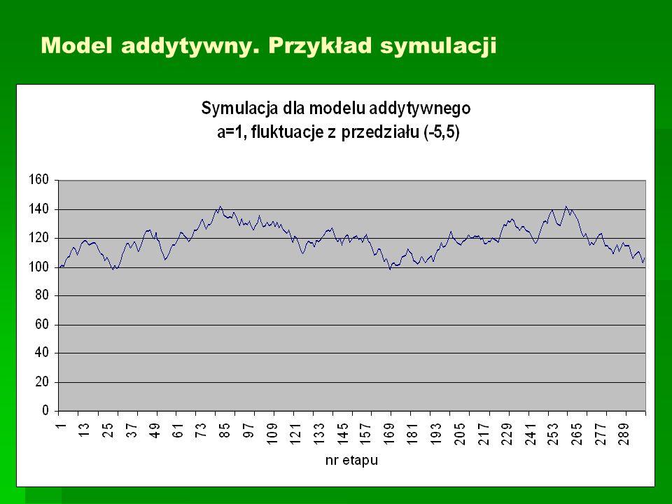 Model addytywny. Przykład symulacji