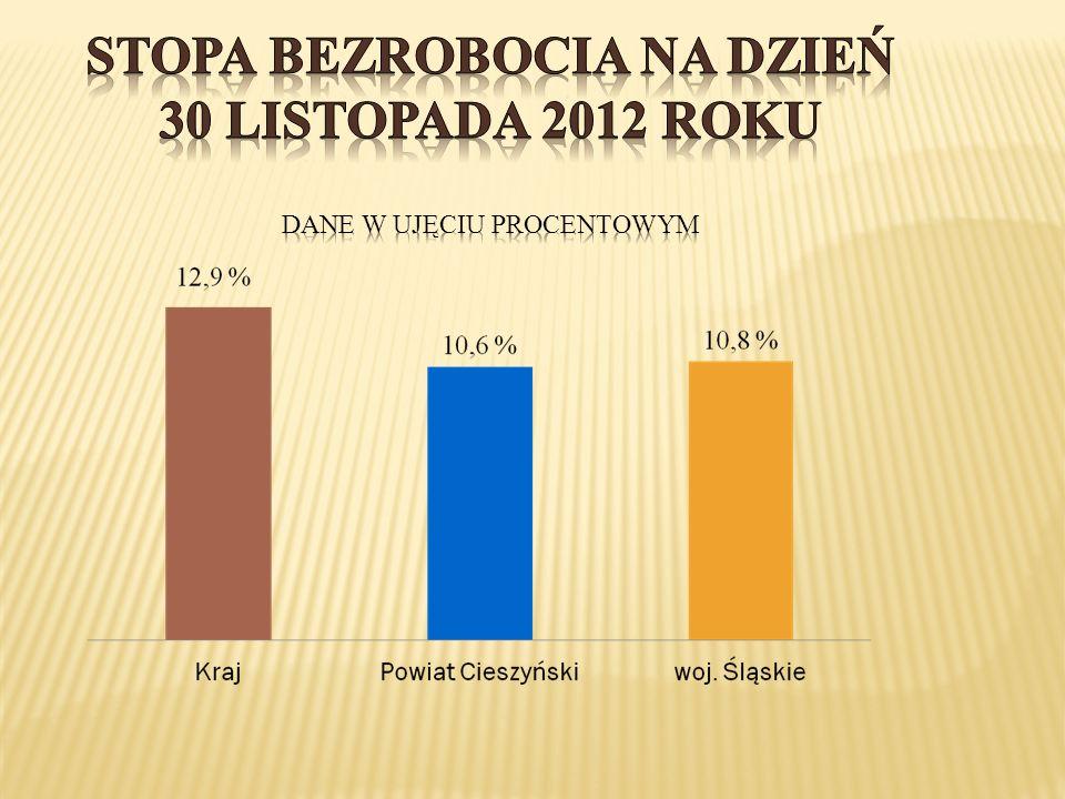 Stopa bezrobocia na dzień 30 listopada 2012 roku dane w ujęciu procentowym