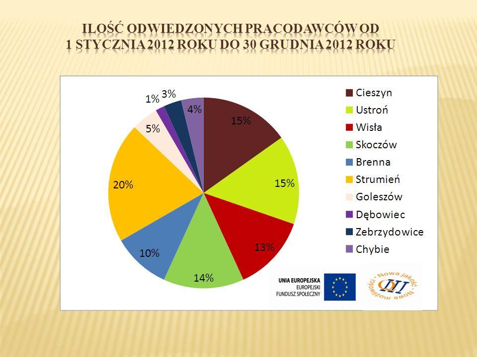 Ilość ODWIEDZONYCH PRACODAWCÓW OD 1 stycznia 2012 roku DO 30 grudnia 2012 roku
