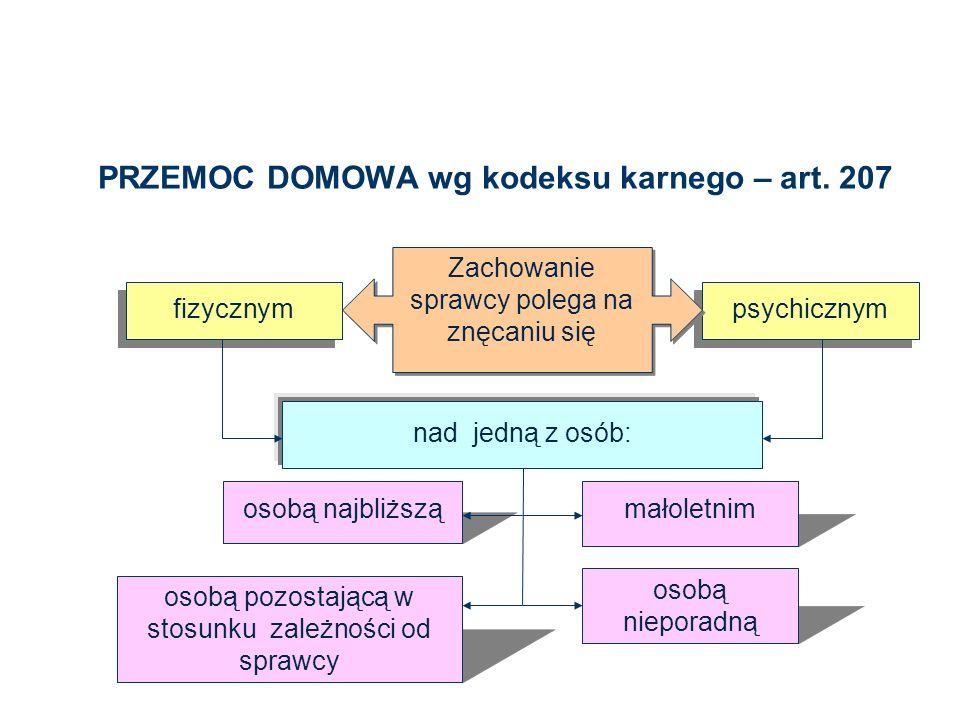 PRZEMOC DOMOWA wg kodeksu karnego – art. 207