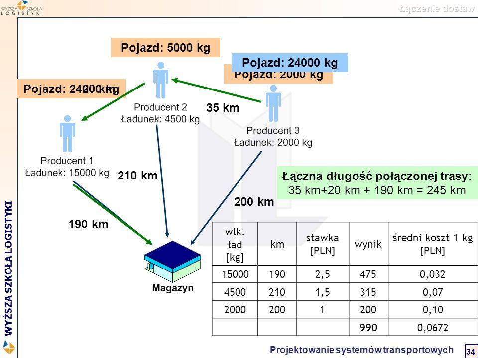 Łączna długość połączonej trasy: 35 km+20 km + 190 km = 245 km