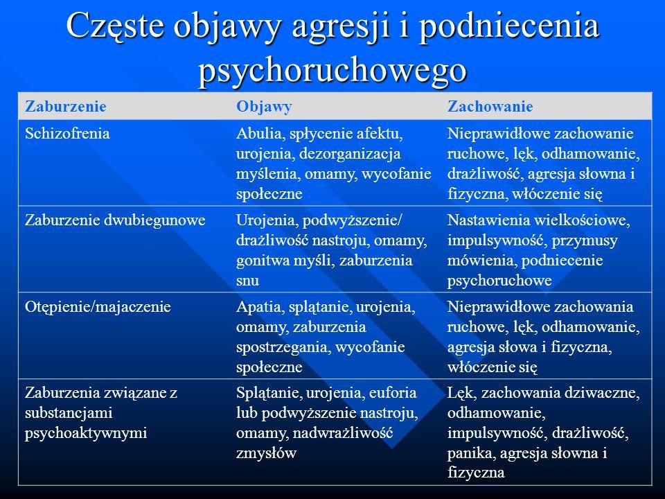 Częste objawy agresji i podniecenia psychoruchowego