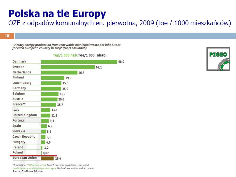 Polska na tle Europy OZE z odpadów komunalnych en