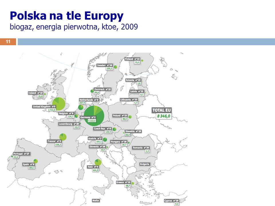 Polska na tle Europy biogaz, energia pierwotna, ktoe, 2009