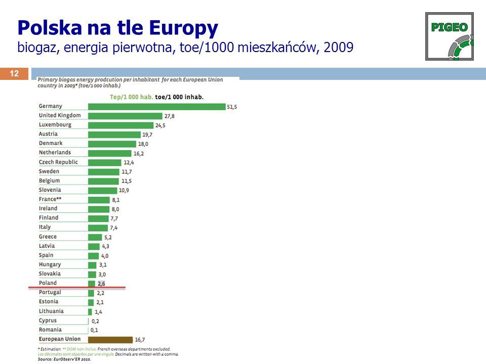 Polska na tle Europy biogaz, energia pierwotna, toe/1000 mieszkańców, 2009