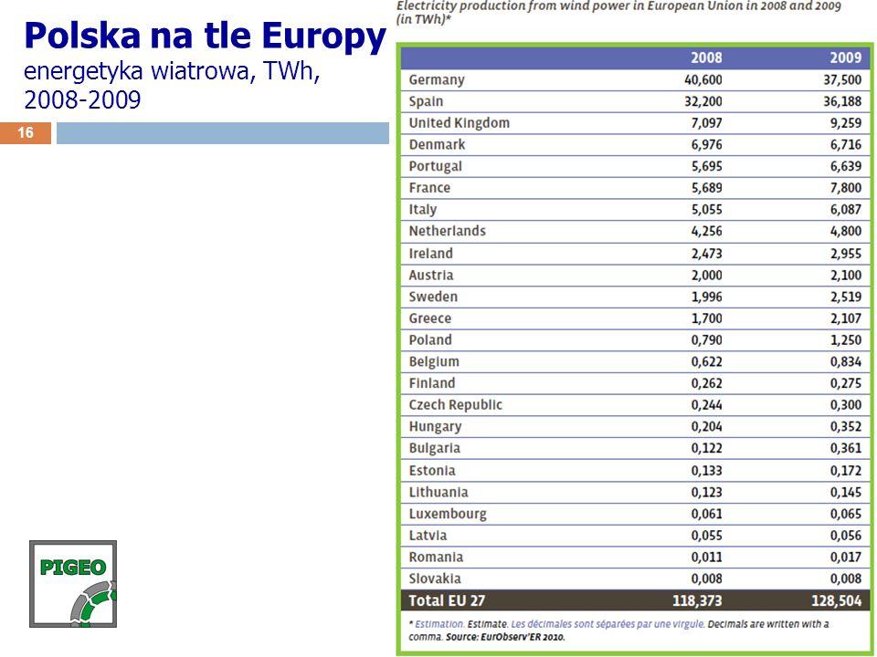 Polska na tle Europy energetyka wiatrowa, TWh, 2008-2009