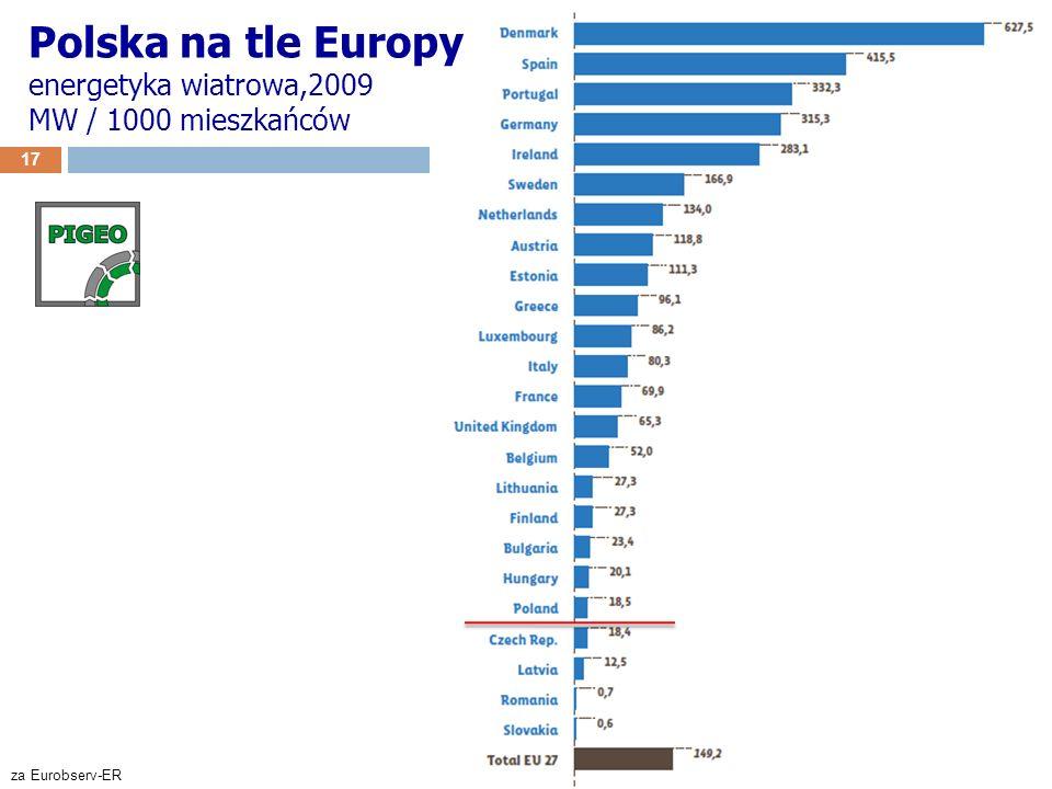 Polska na tle Europy energetyka wiatrowa,2009 MW / 1000 mieszkańców