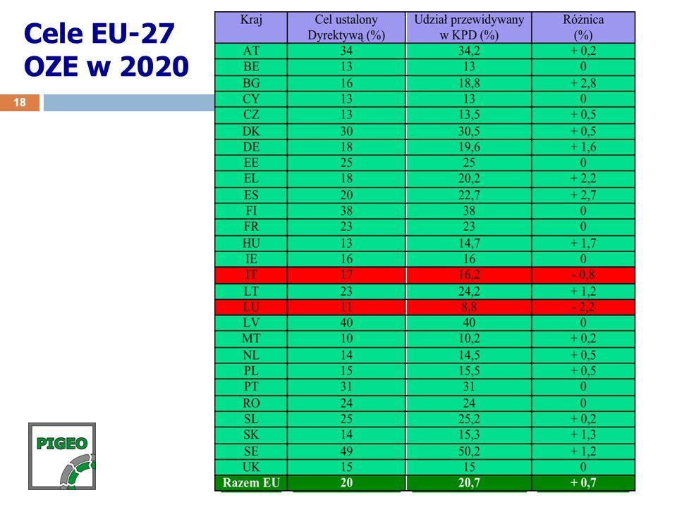 Cele EU-27 OZE w 2020