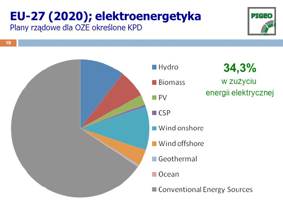EU-27 (2020); elektroenergetyka Plany rządowe dla OZE określone KPD