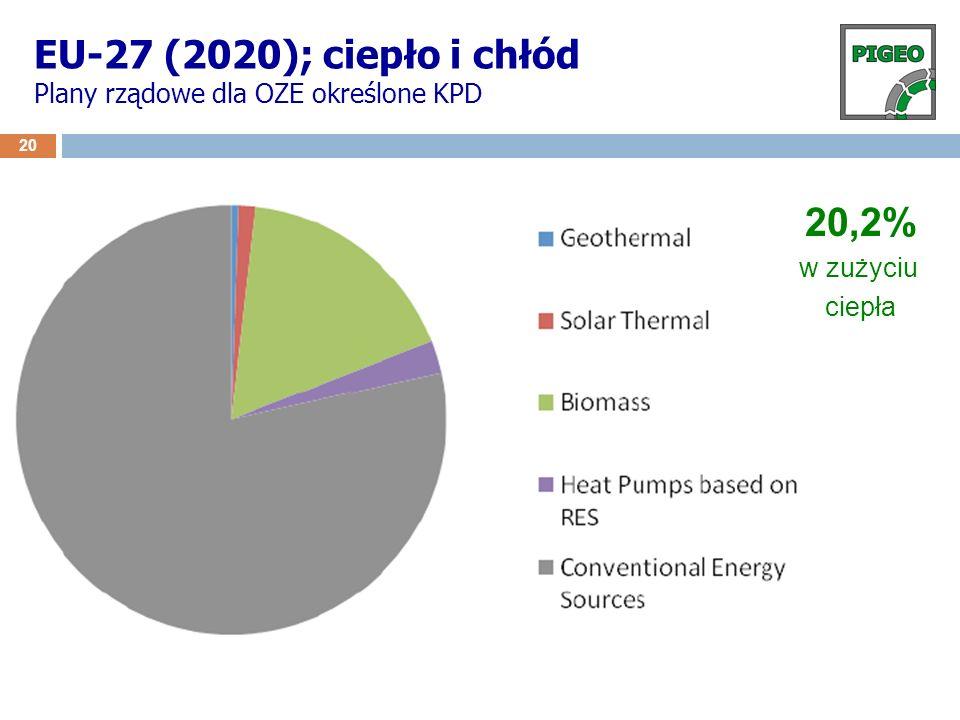 EU-27 (2020); ciepło i chłód Plany rządowe dla OZE określone KPD
