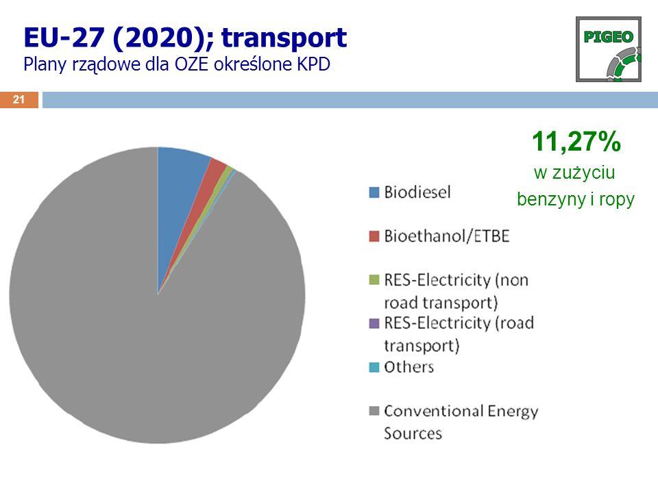 EU-27 (2020); transport Plany rządowe dla OZE określone KPD