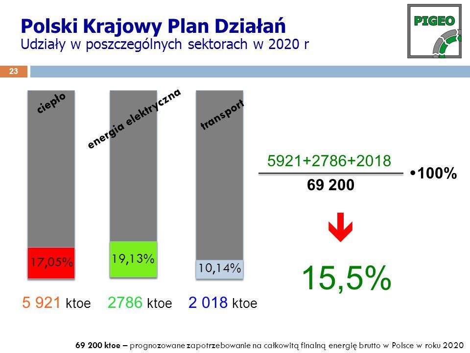 15,5% Polski Krajowy Plan Działań 5921+2786+2018 100% 69 200