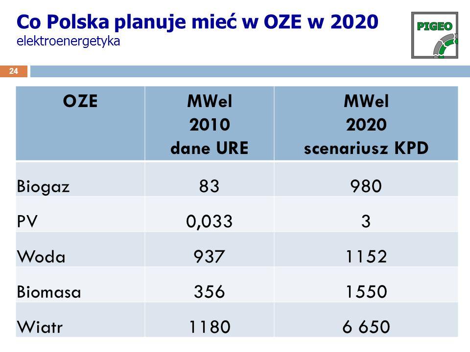 Co Polska planuje mieć w OZE w 2020 elektroenergetyka