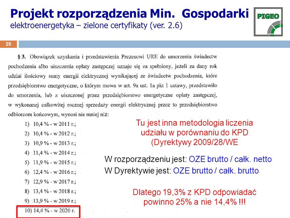 Dlatego 19,3% z KPD odpowiadać powinno 25% a nie 14,4% !!!