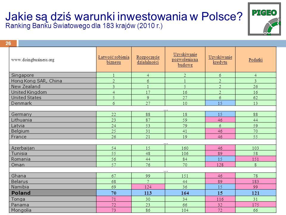 Jakie są dziś warunki inwestowania w Polsce