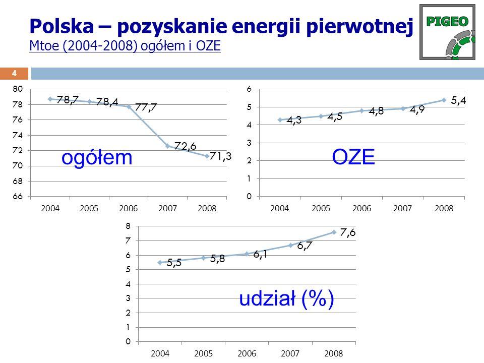 Polska – pozyskanie energii pierwotnej Mtoe (2004-2008) ogółem i OZE