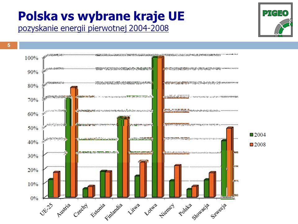 Polska vs wybrane kraje UE pozyskanie energii pierwotnej 2004-2008