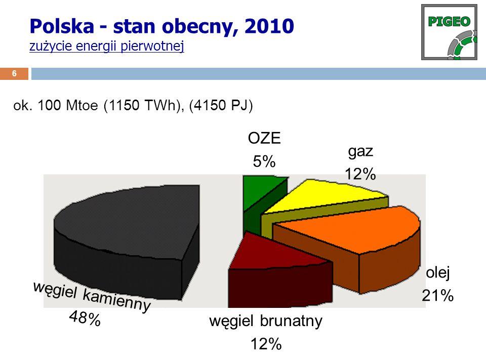 Polska - stan obecny, 2010 zużycie energii pierwotnej