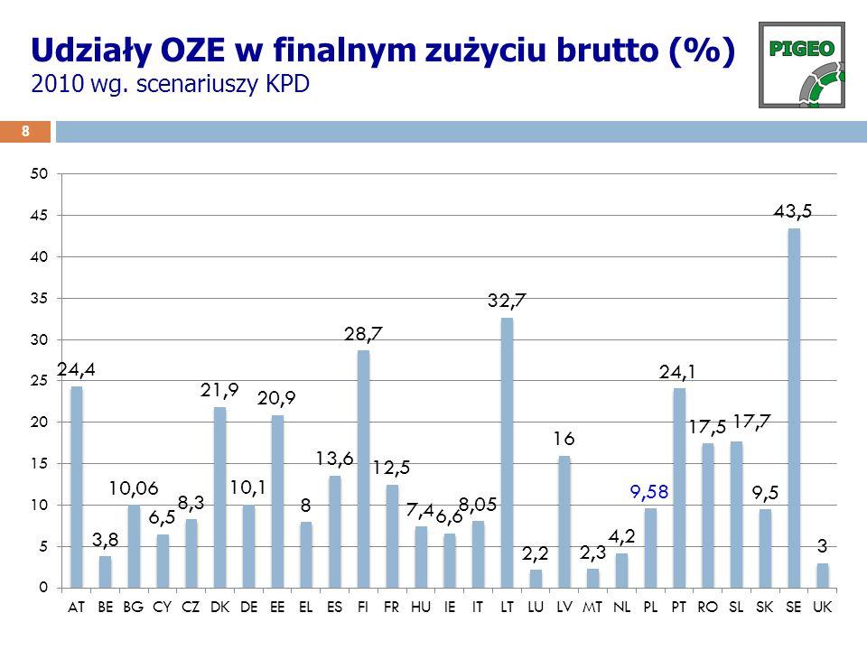 Udziały OZE w finalnym zużyciu brutto (%) 2010 wg. scenariuszy KPD